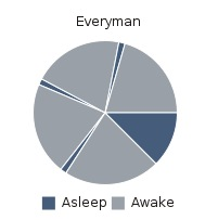 everyman-sleep-schedule